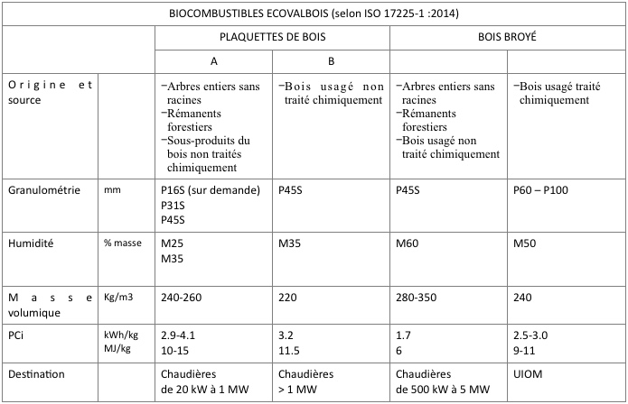 biocombustibles_ecovalbois